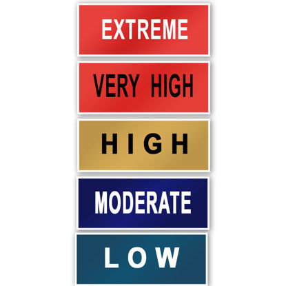Fire sign danger levels - low, moderate, high, very high, extreme